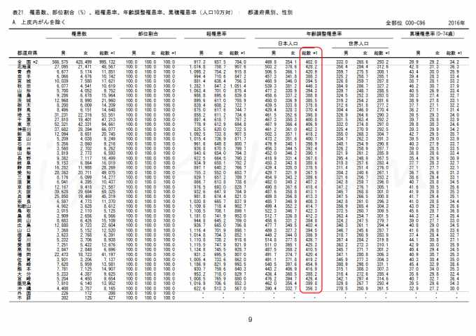 年齢調整がん罹患率(人口10万対)